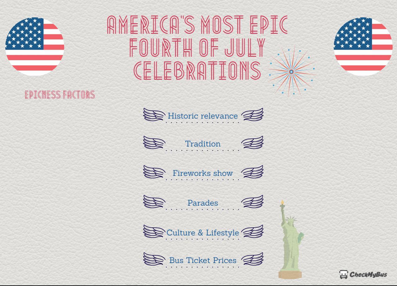 4 July Celebrations Epicness Factors