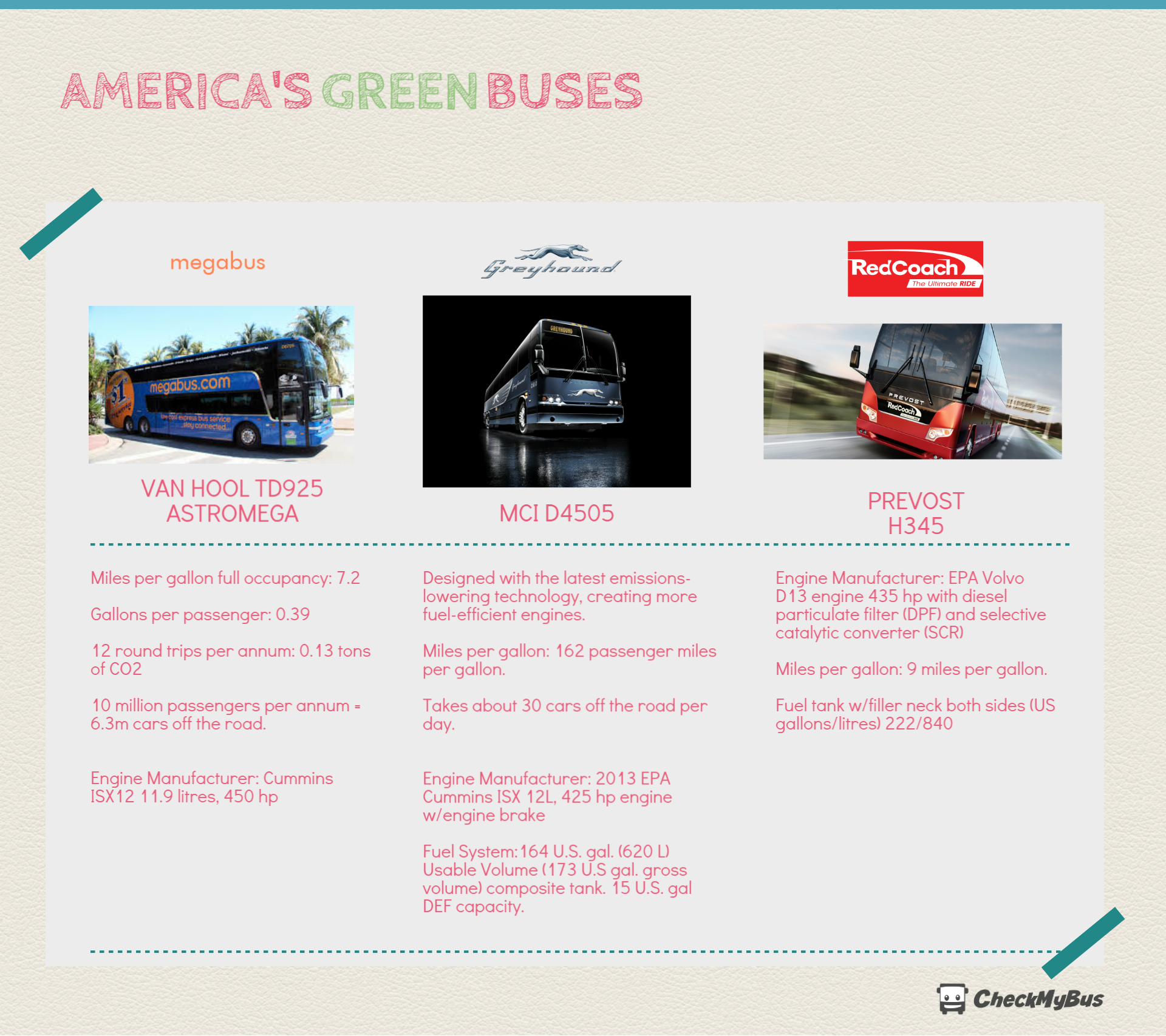 America's green bus operators