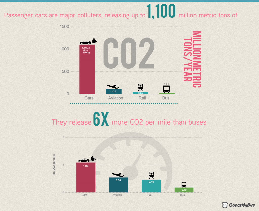 Cars release 6x more CO2 than buses