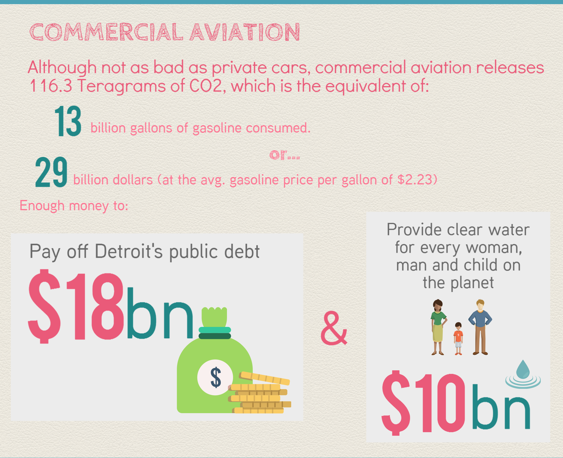 CO2 from commercial aviation