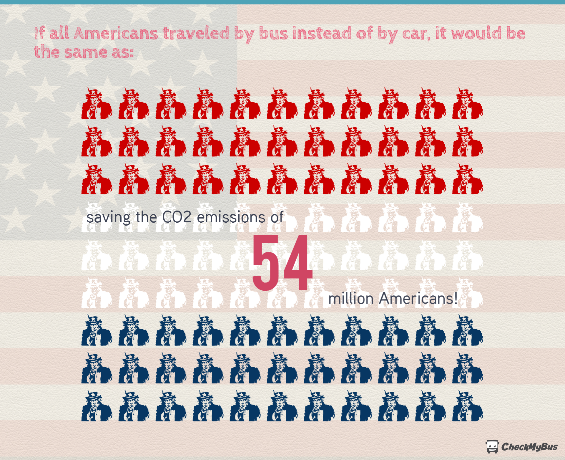 If all Americans traveled by bus instead of by car - CO2 of 54 million Americans