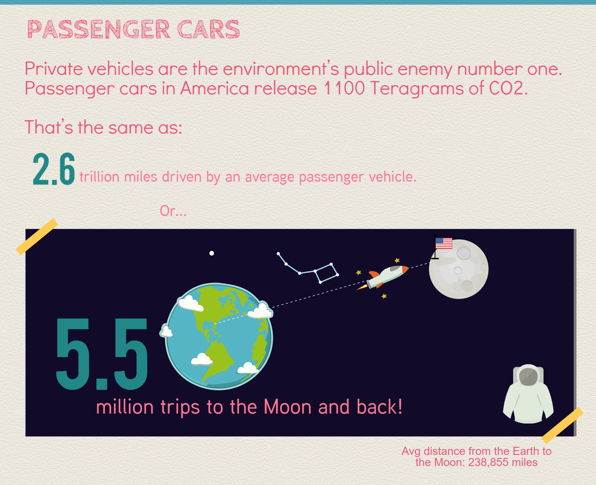 CO2 output from passenger cars