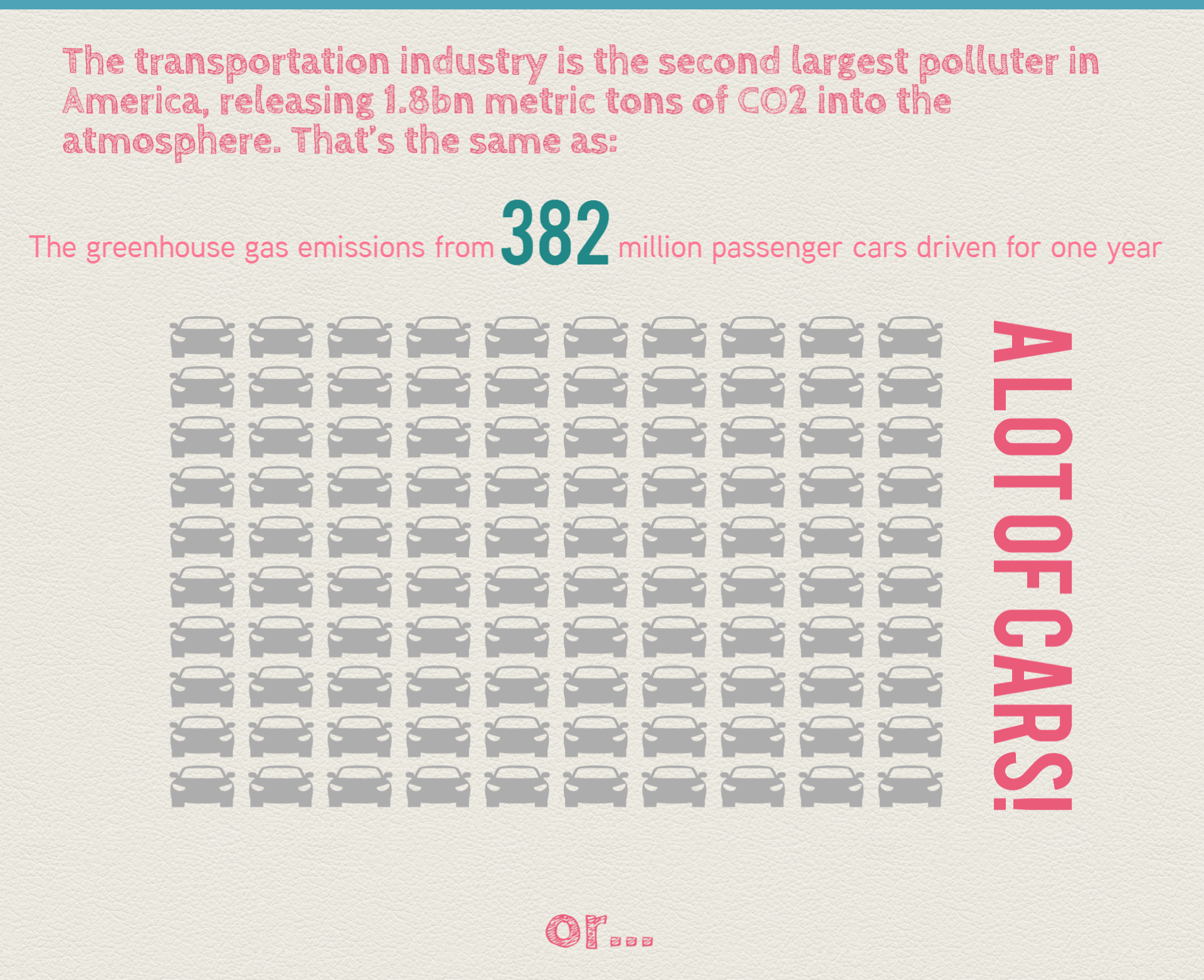 CO2 emissions fromn the transportation industry
