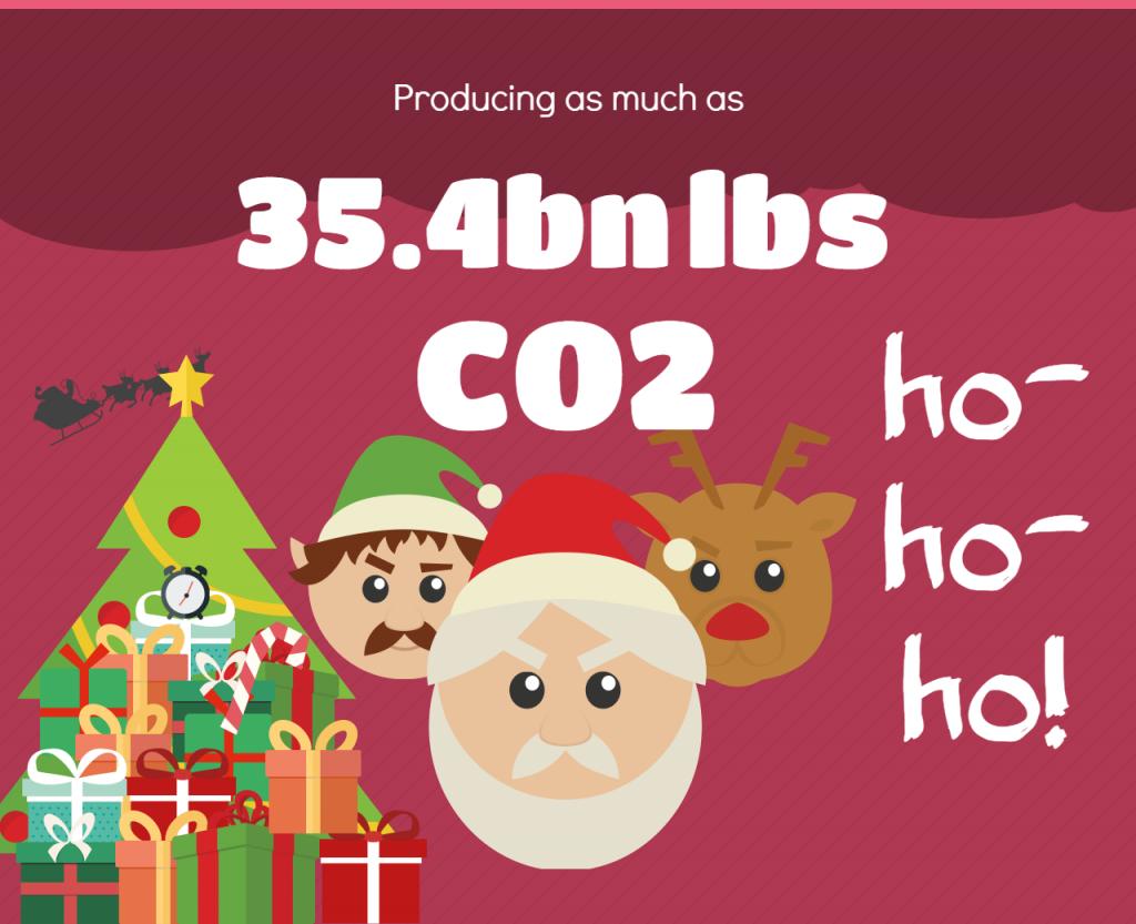 Santa's CO2 output