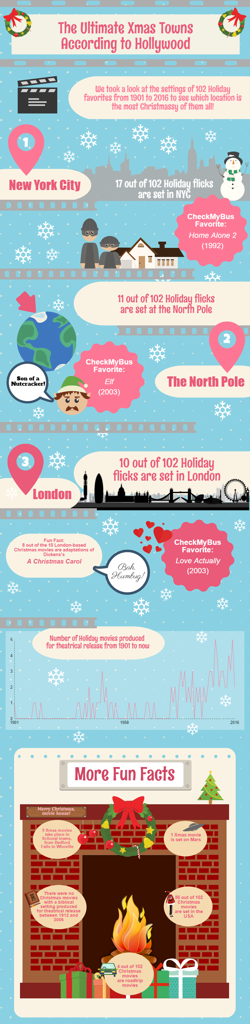 Infographics: The Most Christmassy Film Locations