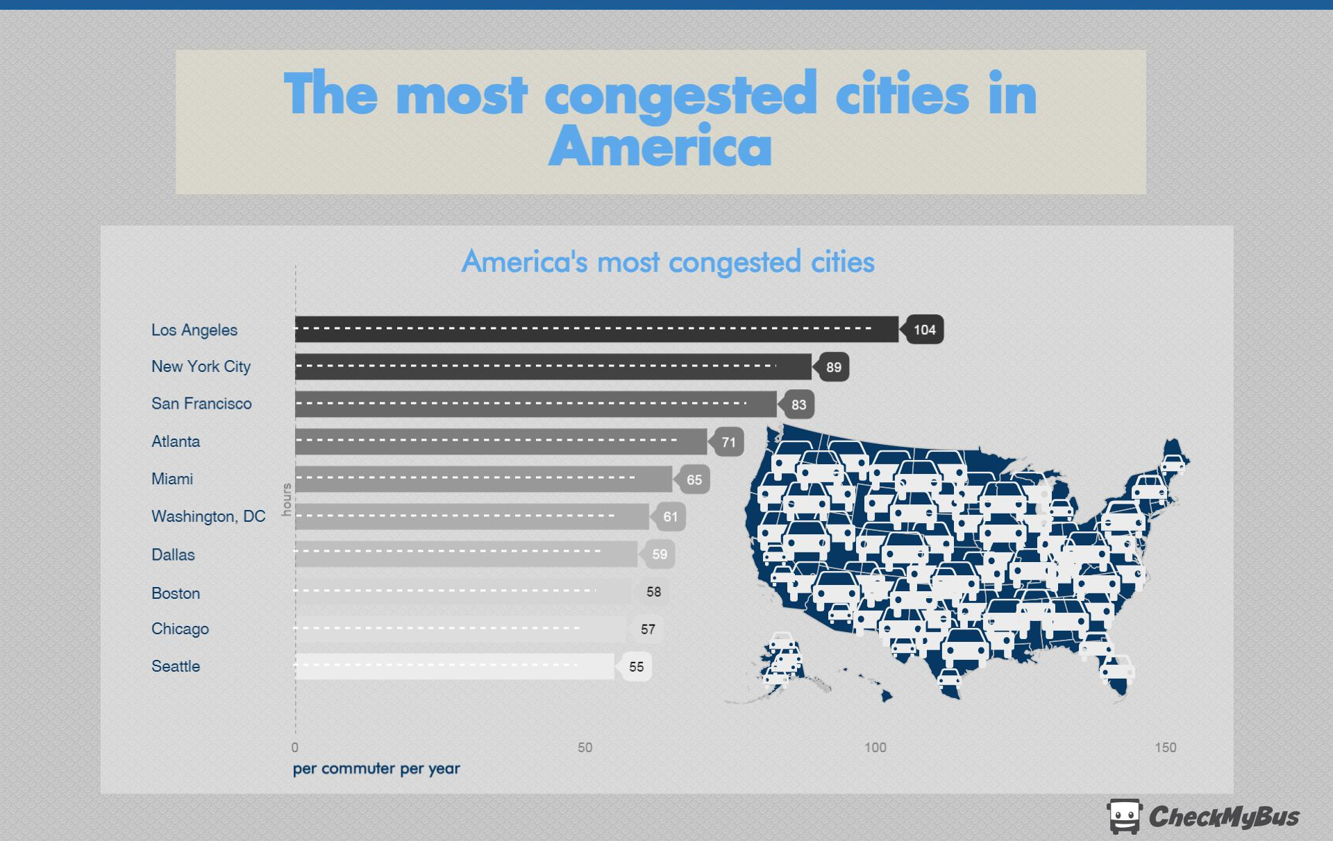 most congested cities in America