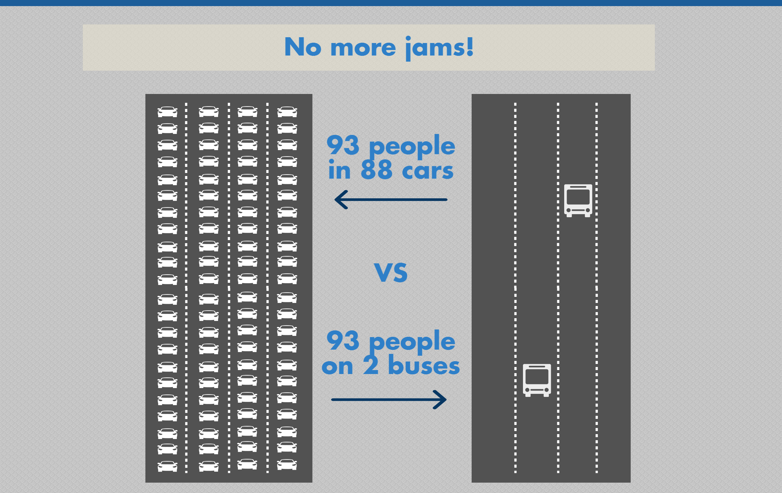 There are 272 cars in one mile of traffic and only 6 buses