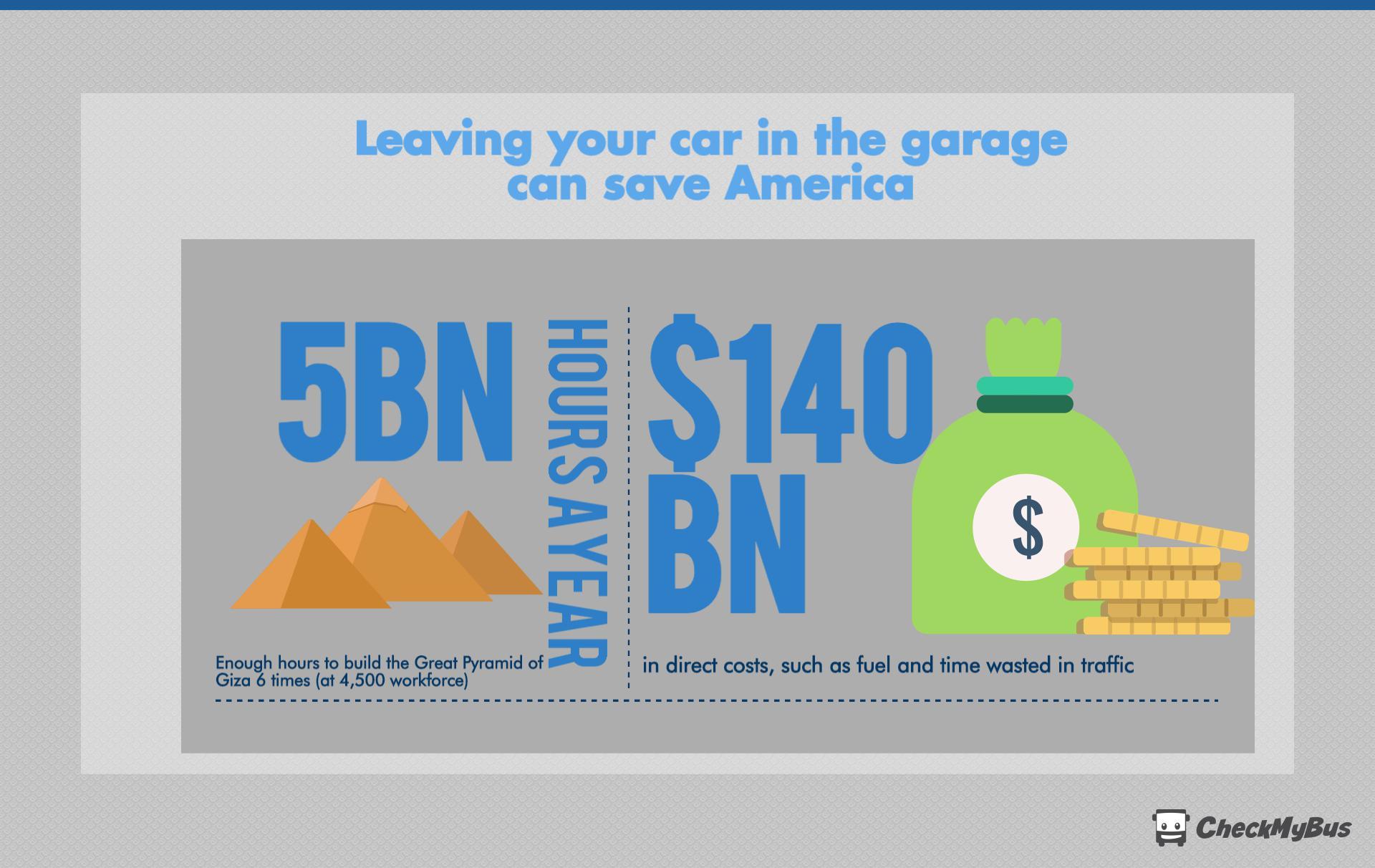 American commuters waste $140bn in traffic